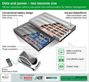 Совместная передача данных и электротока для повышения эффективности АКБ