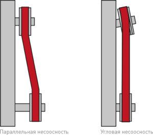 Руководство Gates по устранению неисправностей системы ременного привода (5)