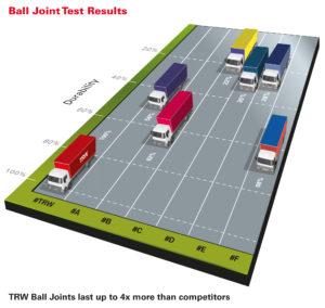 Элементы систем рулевого управления  и подвески для тяжелых коммерческих автомобилей компании TRW удостоены наивысших оценок