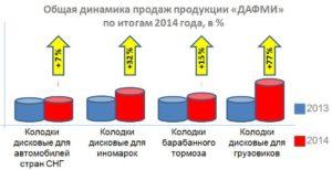 В 2014 году продажи продукции «ДАФМИ» выросли в среднем на 33%