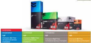 Фильтры Champion - новая упаковка и структура нумерации деталей