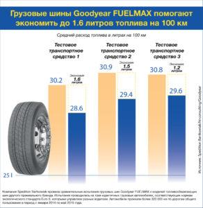 Грузовые шины Goodyear FUELMAX помогают экономить до 1.6 литра топлива на 100 км