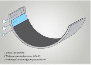Подшипники скольжения с полимерным покрытием