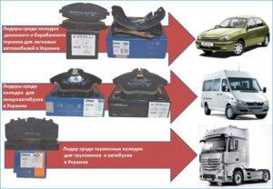Определены лидеры и динамика продаж продукции DAfmi по результатам 2014-2015 гг.