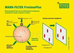 Многократно титулованный салонный фильтр FreciousPlus торговой марки MANN-FILTER