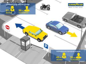 Звички українців при паркуванні авто – дослідження Goodyear