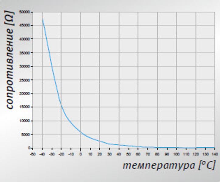 csm_kennlinie-temperatursensor_ru_ba1dbafd58