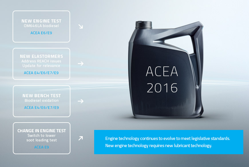 171-79279_acea-2016-standards-and-specs-are-changing-what-you-need-to-know_graphic_acea-2016