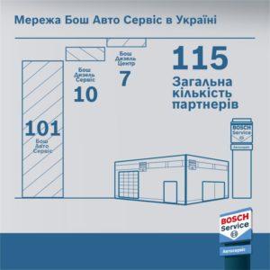 Бізнес Бош Авто Сервіс в Україні нарощує оберти