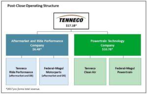 Federal-Mogul планують продати компанії Tenneco за $ 5,4 млрд.
