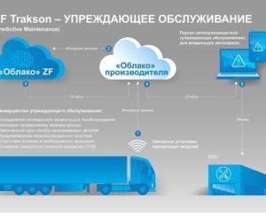 Новая функция упреждающего обслуживания коробки передач от ZF Trakson