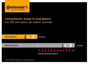Дослідження від Continental: вирішальні 12 метрів