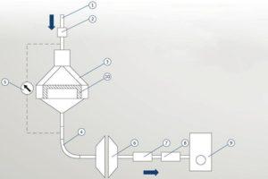 Motorservice: испытание качества фильтровальной бумаги