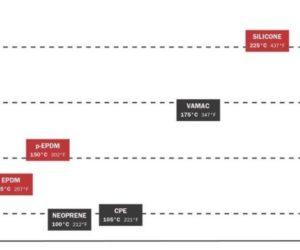 Детальный обзор шлангов системы турбонаддува и их возможных неисправностей от Gates