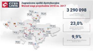 Збільшення доходів і чистого прибутку Групи Inter Cars в 2018 році
