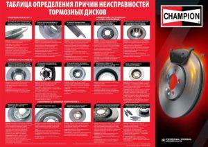 Таблица определения причин неисправностей тормозных дисков CHAMPION