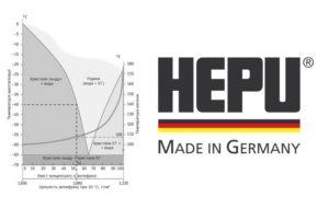Інструкція щодо застосування концентрату антифризу HEPU