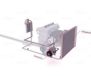 Как работает система охлаждения и кондиционирования