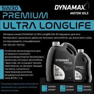 Моторні оливи DYNAMAX в асортименті AVDtrade